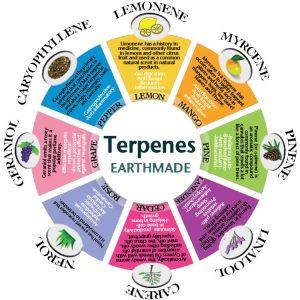 Terpenes Earthmade